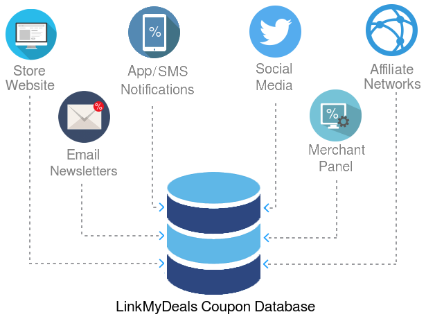 LinkMyDeals Coupon Feed Sources