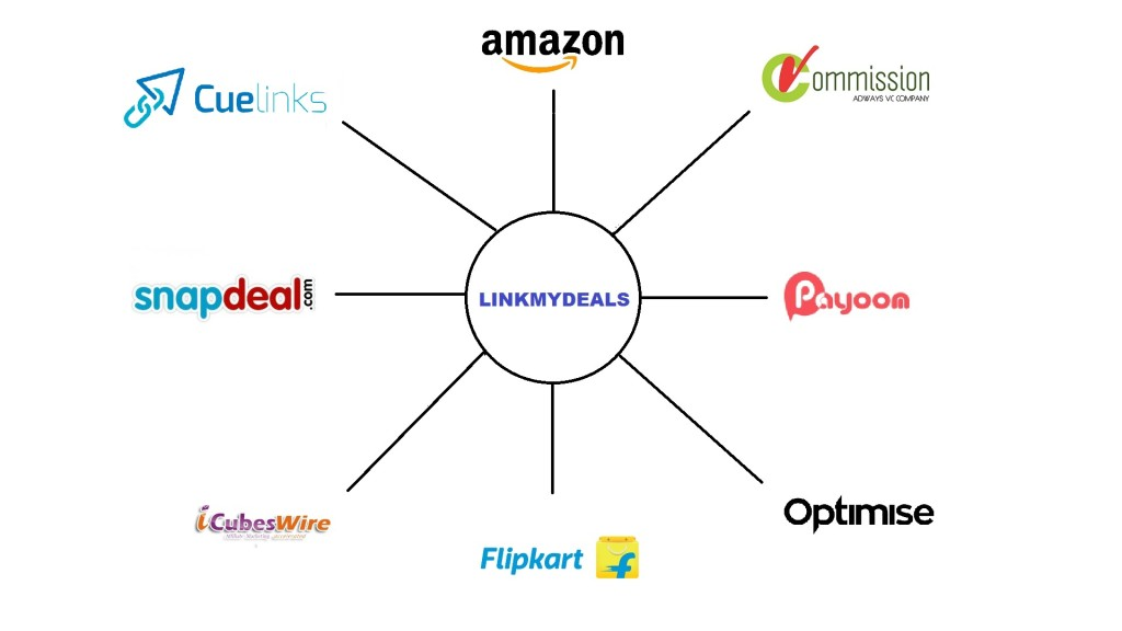 Intergrate multiple affiliate networks