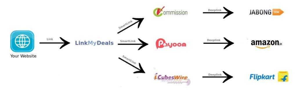 LinkMyDeals' SmartLinks