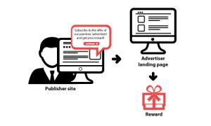 Incent based affiliate marketing