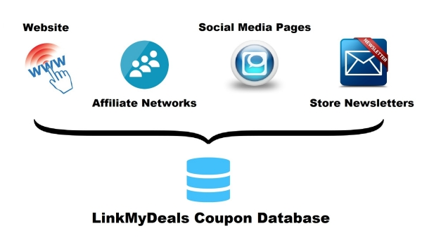 Coupon Feeds from multiple sources